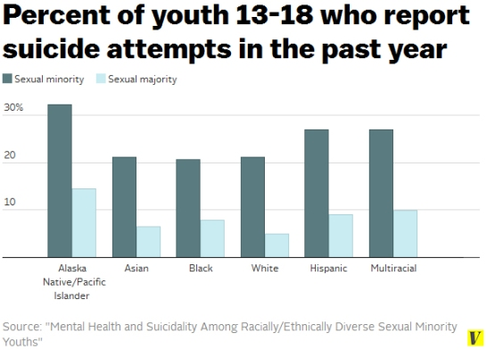 suicide-attempts-youth-by-race